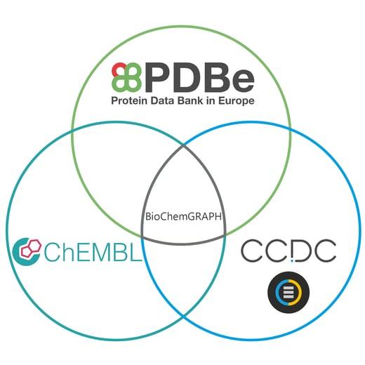 BioChemGRAPH graphic