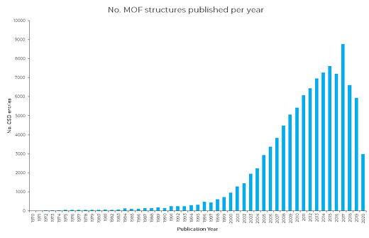 Number of MOF structures published per year